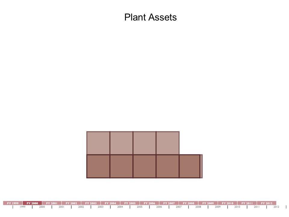 Plant Assets