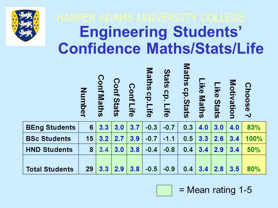 HARPER ADAMS UNIVERSITY COLLEGE Engineering Students' Confidence Maths/Stats/Life BEng Students63.33.03.7-0.3-0.70.34.03.04.083% BSc Students153.22.73.9-0.7-1.10.53.32.63.4100% HND Students83.43.03.8-0.4-0.80.43.42.93.450% Total Students293.32.93.8-0.5-0.90.43.42.83.580% Conf Maths Conf Stats Conf Life Maths cp.Life Stats cp.
