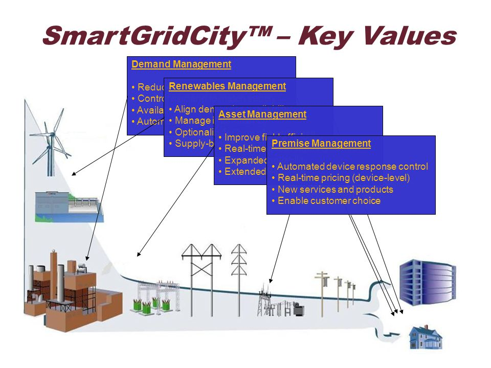9 Transforming an Industry  Reverse the model by matching demand to available supply  Utilize real-time information and connectivity rather than long- term models and averages to manage the grid  Maximize renewable and distributed generation with automated dispatch control  Create capability to know where our power is and where it's needed