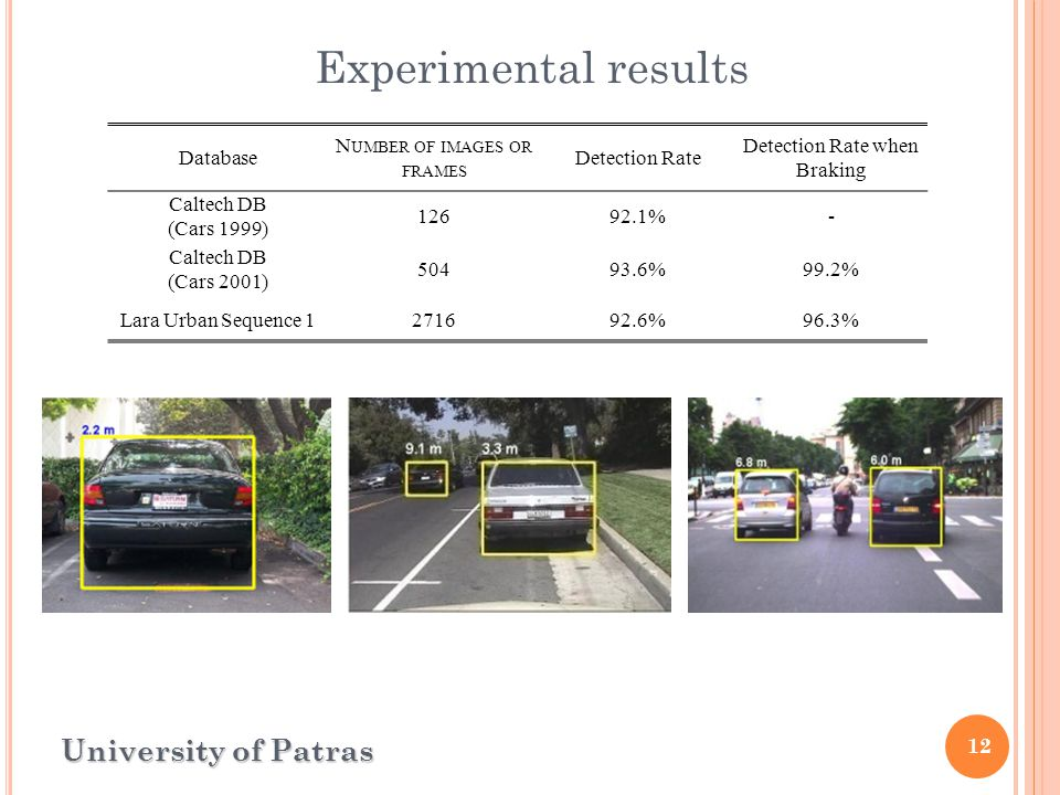 12 Experimental results University of Patras Database N UMBER OF IMAGES OR FRAMES Detection Rate Detection Rate when Braking Caltech DB (Cars 1999) 12692.1%- Caltech DB (Cars 2001) 50493.6%99.2% Lara Urban Sequence 1271692.6%96.3%