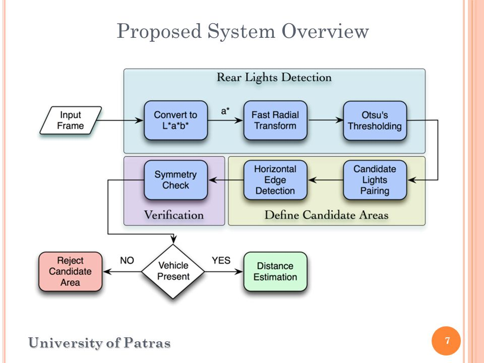 7 Proposed System Overview University of Patras