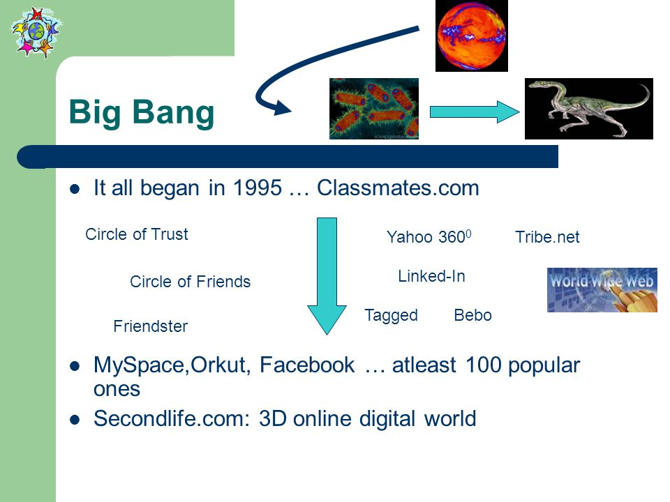 Big Bang It all began in 1995 … Classmates.com MySpace,Orkut, Facebook … atleast 100 popular ones Secondlife.com: 3D online digital world Circle of Trust Circle of Friends Friendster Yahoo 360 0 Bebo Tribe.net Tagged Linked-In