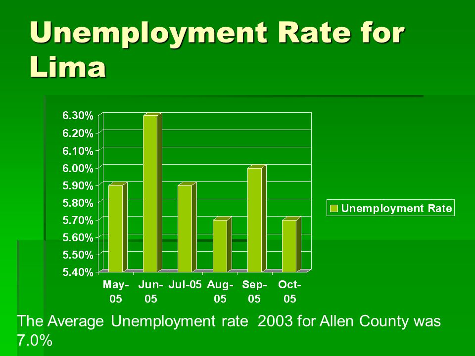 Unemployment Rate for Lima The Average Unemployment rate 2003 for Allen County was 7.0%