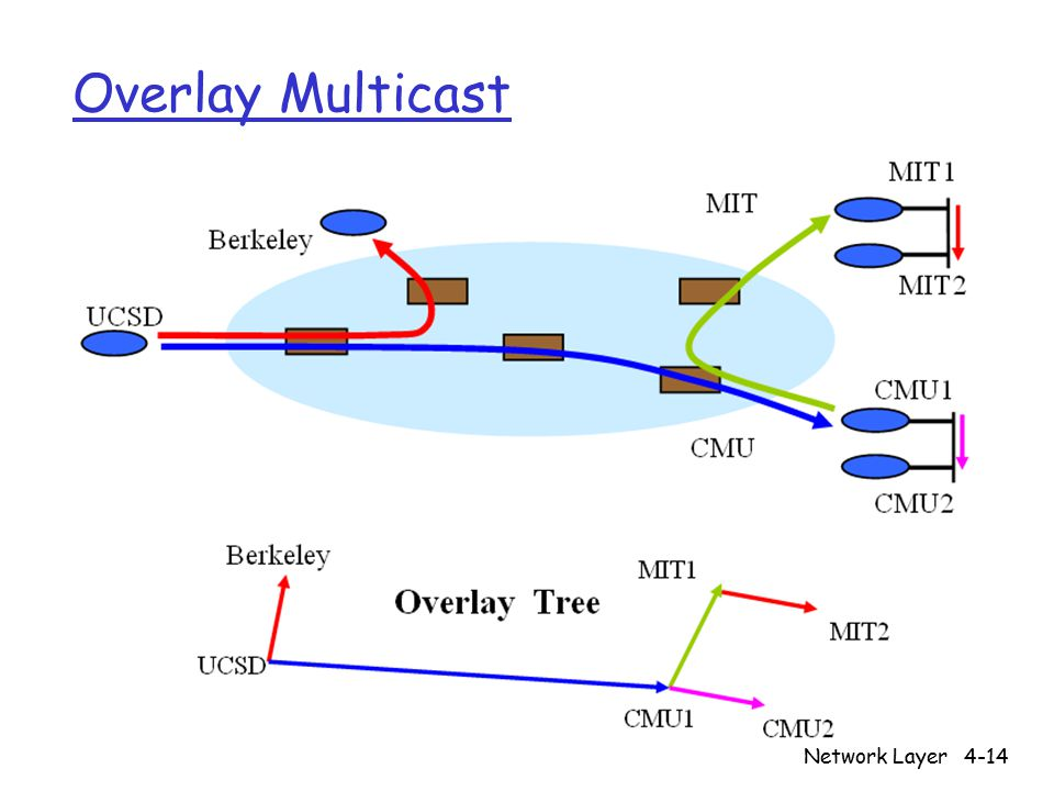 Network Layer4-14 Overlay Multicast