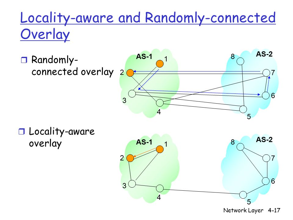 Network Layer4-17 r Randomly- connected overlay Locality-aware and Randomly-connected Overlay AS-1 AS-2 r Locality-aware overlay AS-1 AS-2 1 2 3 4 5 6 7 8 1 2 3 4 5 6 7 8