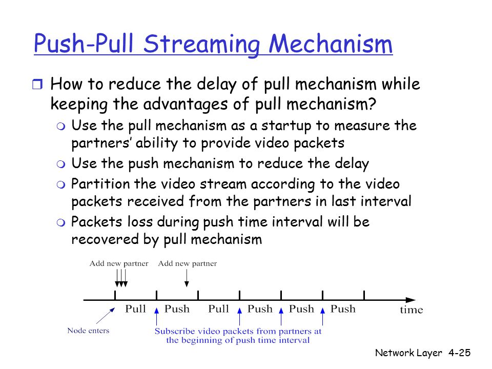 Network Layer4-25 Push-Pull Streaming Mechanism r How to reduce the delay of pull mechanism while keeping the advantages of pull mechanism.