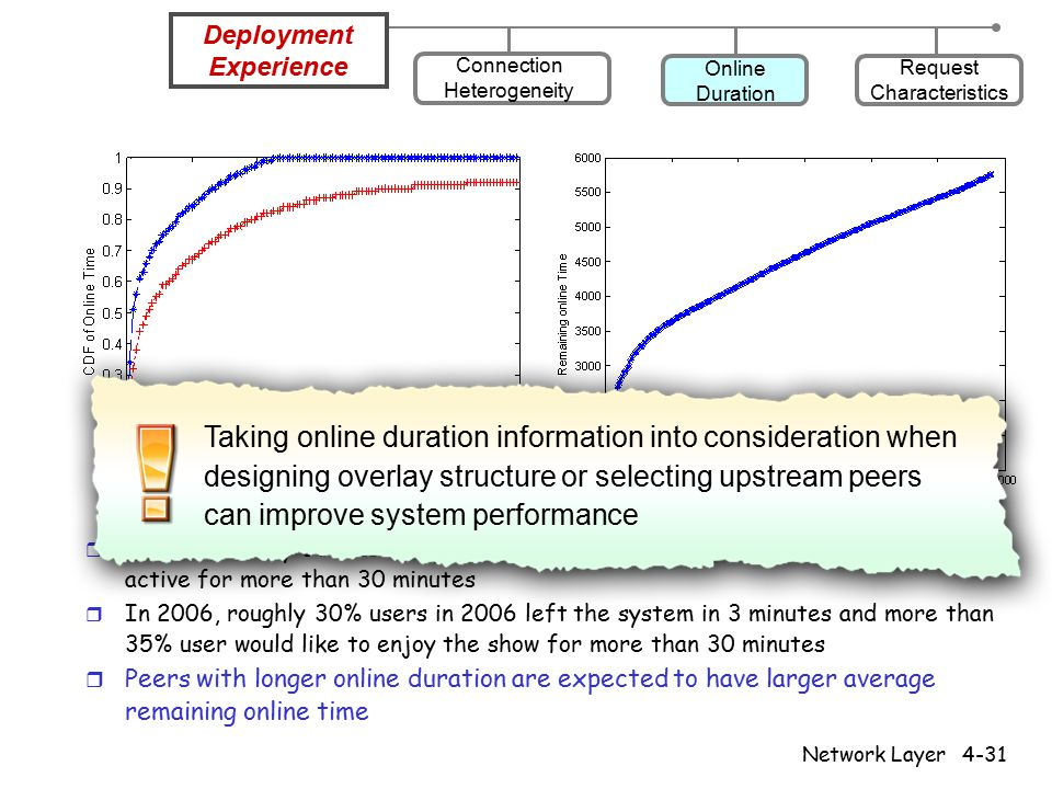 Network Layer4-31 r In 2005, nearly 50% users spent less 3 minutes and about 18% users kept active for more than 30 minutes r In 2006, roughly 30% users in 2006 left the system in 3 minutes and more than 35% user would like to enjoy the show for more than 30 minutes r Peers with longer online duration are expected to have larger average remaining online time Deployment Experience Online Duration Connection Heterogeneity Request Characteristics Taking online duration information into consideration when designing overlay structure or selecting upstream peers can improve system performance