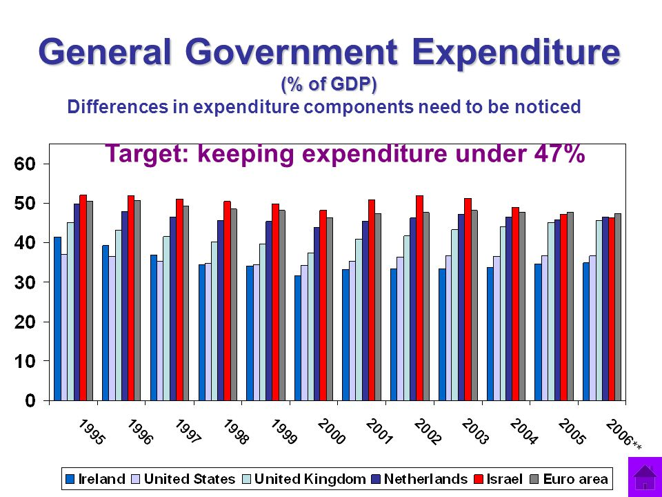 General Government Expenditure (% of GDP) Target: keeping expenditure under 47% Differences in expenditure components need to be noticed