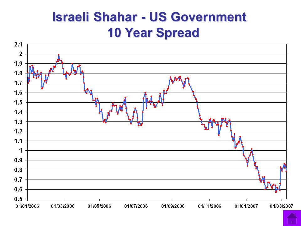 Israeli Shahar - US Government 10 Year Spread