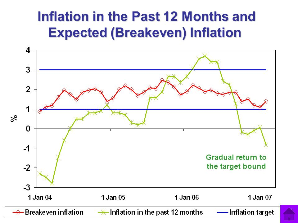 Inflation in the Past 12 Months and Expected (Breakeven) Inflation Gradual return to the target bound