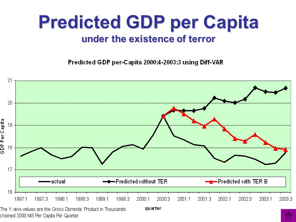 Predicted GDP per Capita under the existence of terror