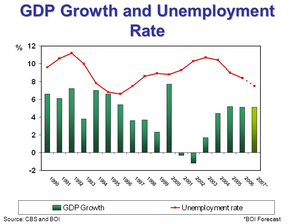 GDP Growth and Unemployment Rate Source: CBS and BOI*BOI Forecast