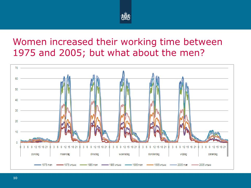 10 Women increased their working time between 1975 and 2005; but what about the men