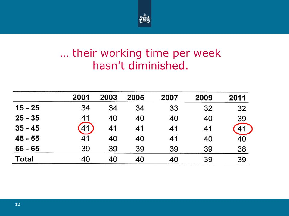 12 … their working time per week hasn't diminished.