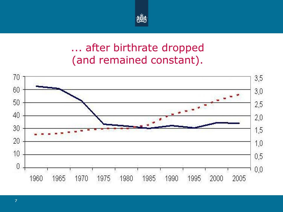 7... after birthrate dropped (and remained constant).