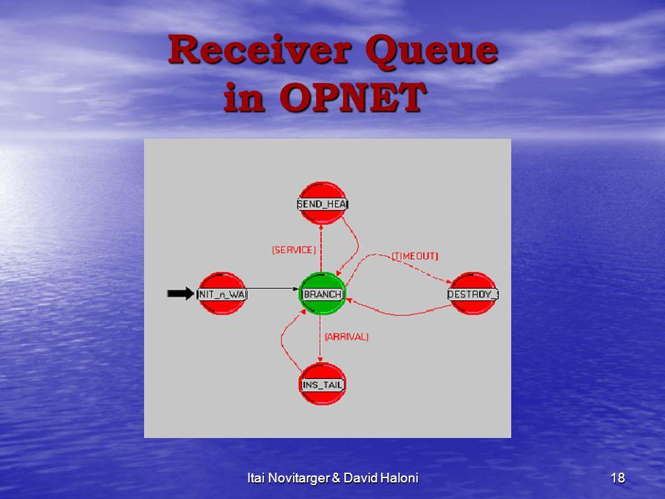 Itai Novitarger & David Haloni18 Receiver Queue in OPNET