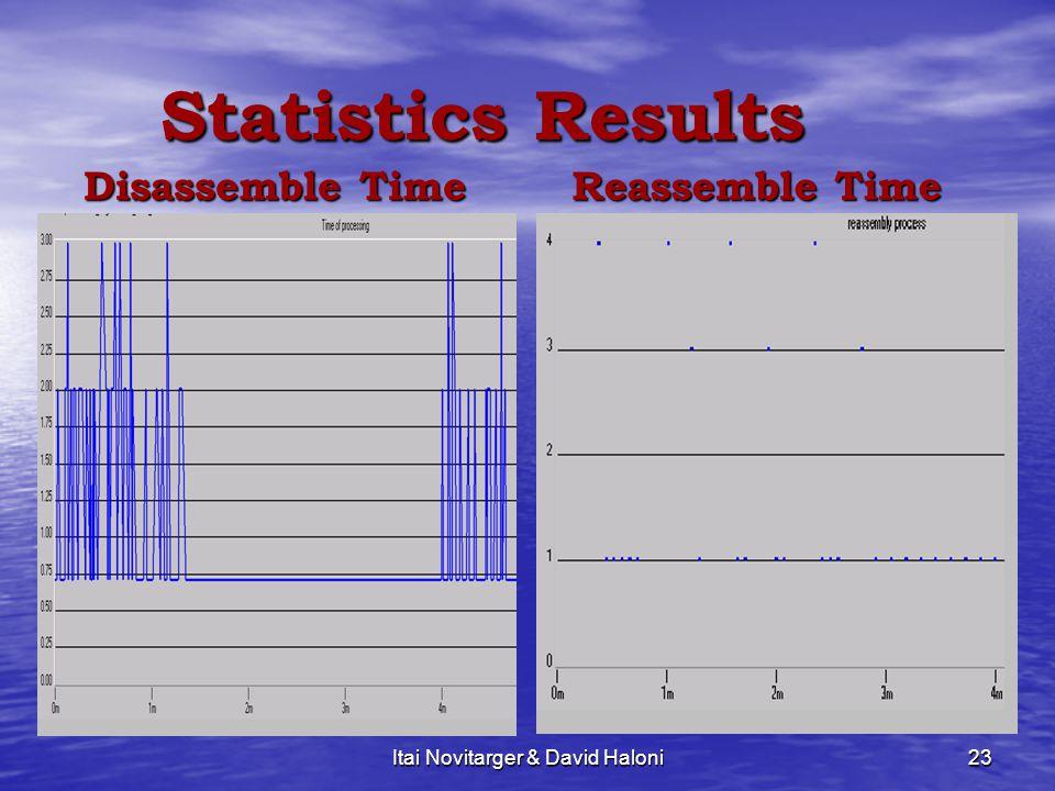 Itai Novitarger & David Haloni23 Statistics Results Statistics Results Disassemble Time Reassemble Time
