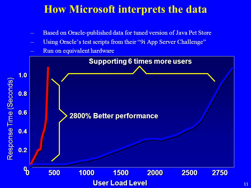 """11 How Microsoft interprets the data –Based on Oracle-published data for tuned version of Java Pet Store –Using Oracle's test scripts from their """"9i A"""