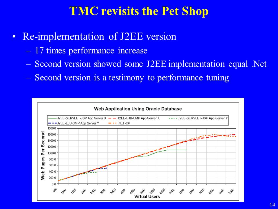 14 TMC revisits the Pet Shop Re-implementation of J2EE version –17 times performance increase –Second version showed some J2EE implementation equal.Ne