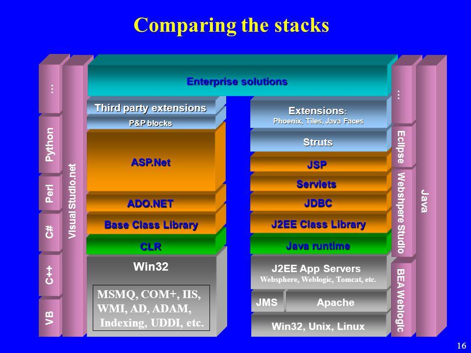 16 VB C++ C# Perl Python … Visual Studio.net Win32 MSMQ, COM+, IIS, WMI, AD, ADAM, Indexing, UDDI, etc. CLR Base Class Library ADO.NET ASP.Net P&P blo