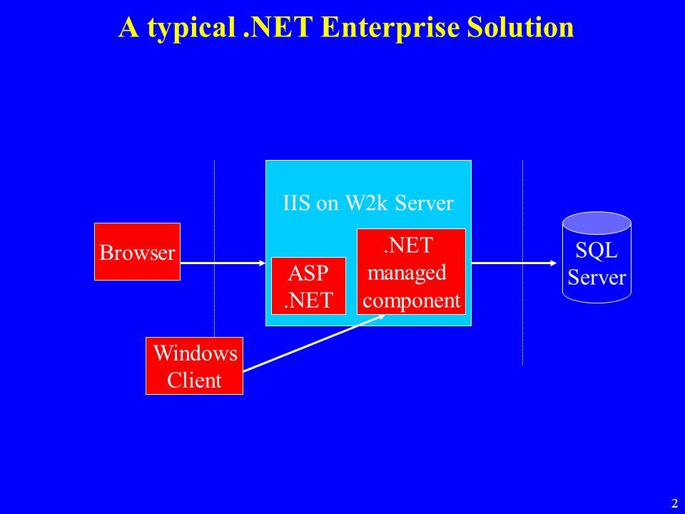 2 A typical.NET Enterprise Solution SQL Server IIS on W2k Server.NET managed component ASP.NET Windows Client Browser