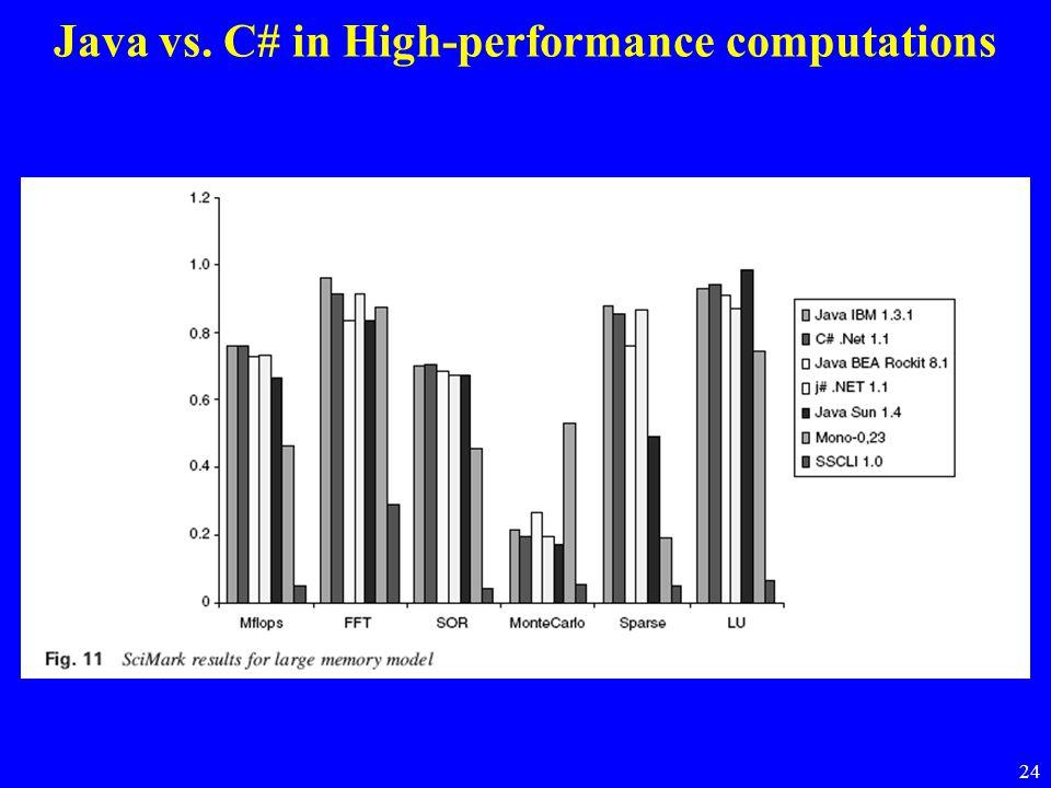 24 Java vs. C# in High-performance computations
