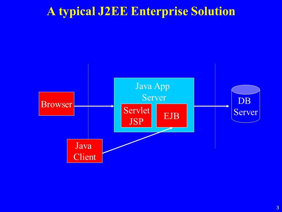 3 A typical J2EE Enterprise Solution DB Server Java App Server EJB Servlet JSP Java Client Browser