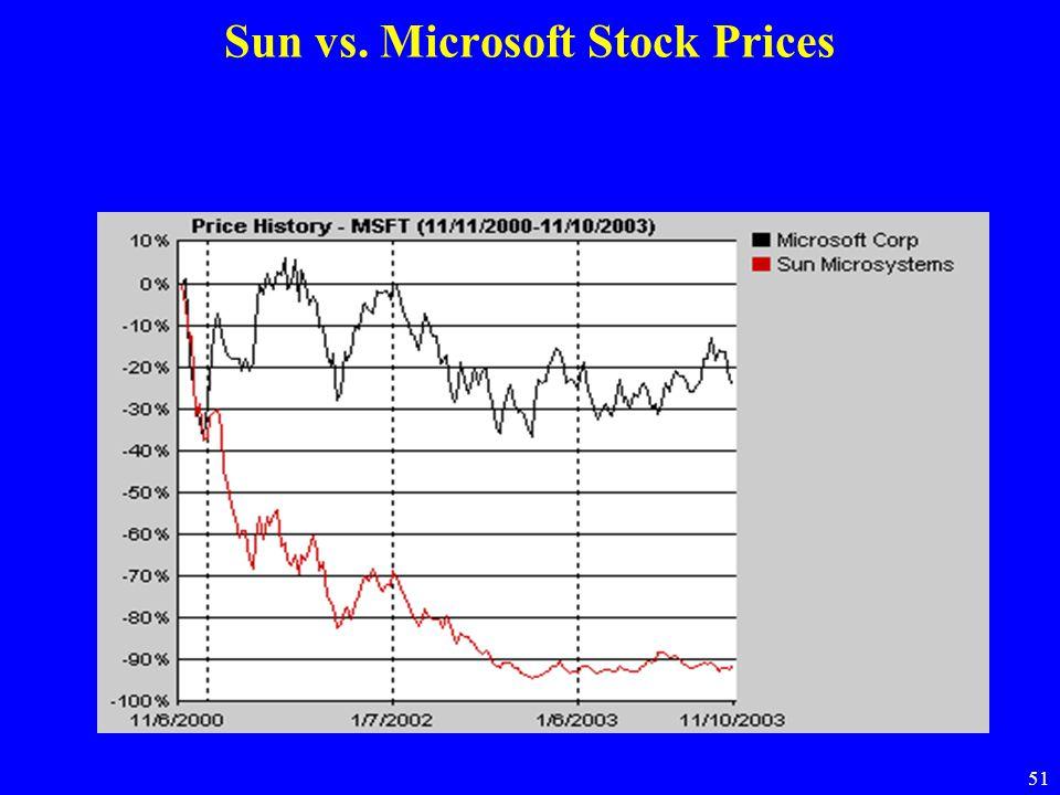 51 Sun vs. Microsoft Stock Prices