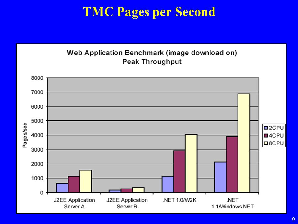 9 TMC Pages per Second
