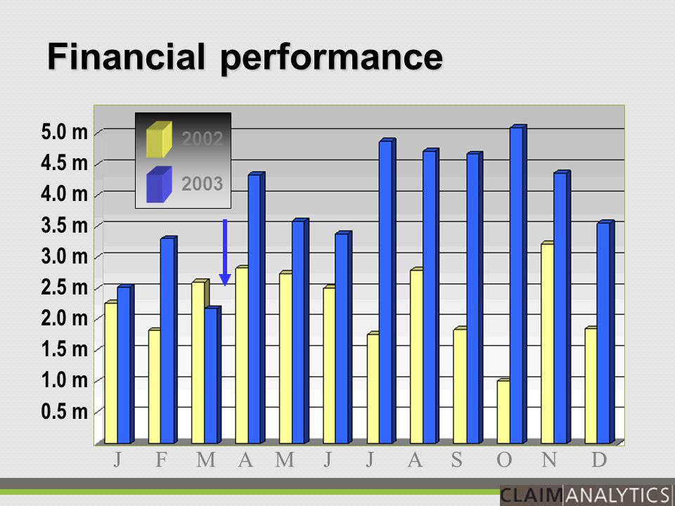 Financial performance 150 125 100 75 50 25 $MM $81,544,900 $106,291, 508 2001 $81,544,900 $ 123,254,080 $106,291, 508 2003 Claim Scoring