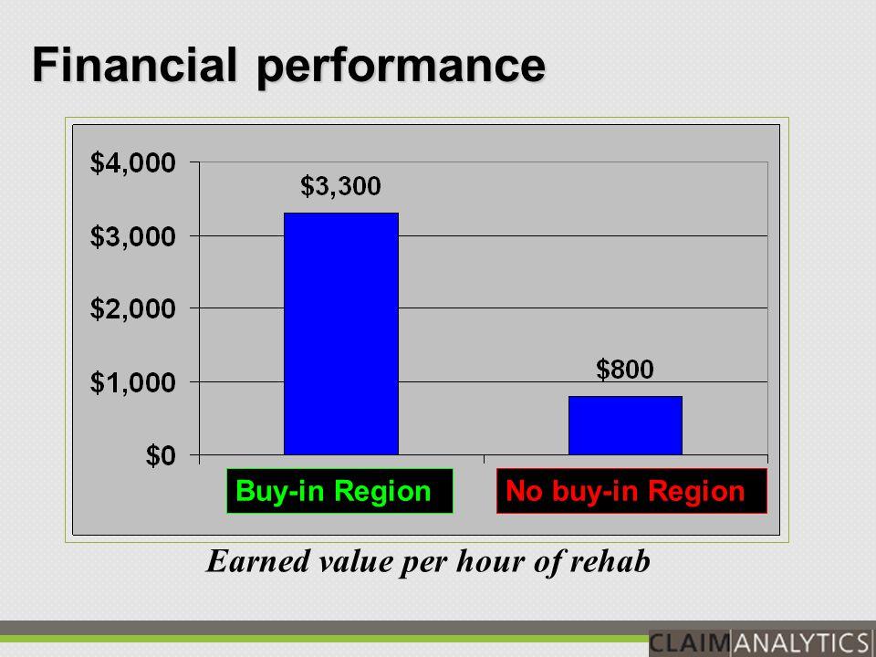 J F M A M J J A S O N D 5.0 m 4.5 m 4.0 m 3.5 m 3.0 m 2.5 m 2.0 m 1.5 m 1.0 m 0.5 m 2002 2003 Financial performance