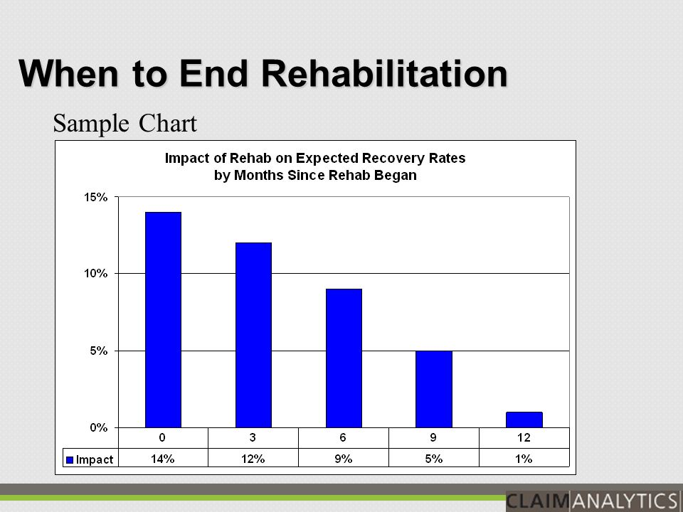 When to End Rehabilitation Rehab can improve the likelihood of recovery Yet, some claims do not recovery, even with rehab Important to identify the point at which further investment is no longer justified