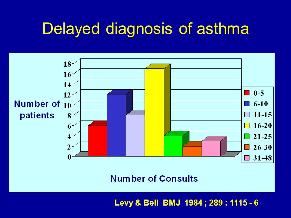 Delayed diagnosis of asthma Levy & Bell BMJ 1984 ; 289 : 1115 - 6