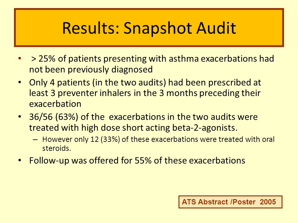 Results: Snapshot Audit > 25% of patients presenting with asthma exacerbations had not been previously diagnosed Only 4 patients (in the two audits) h