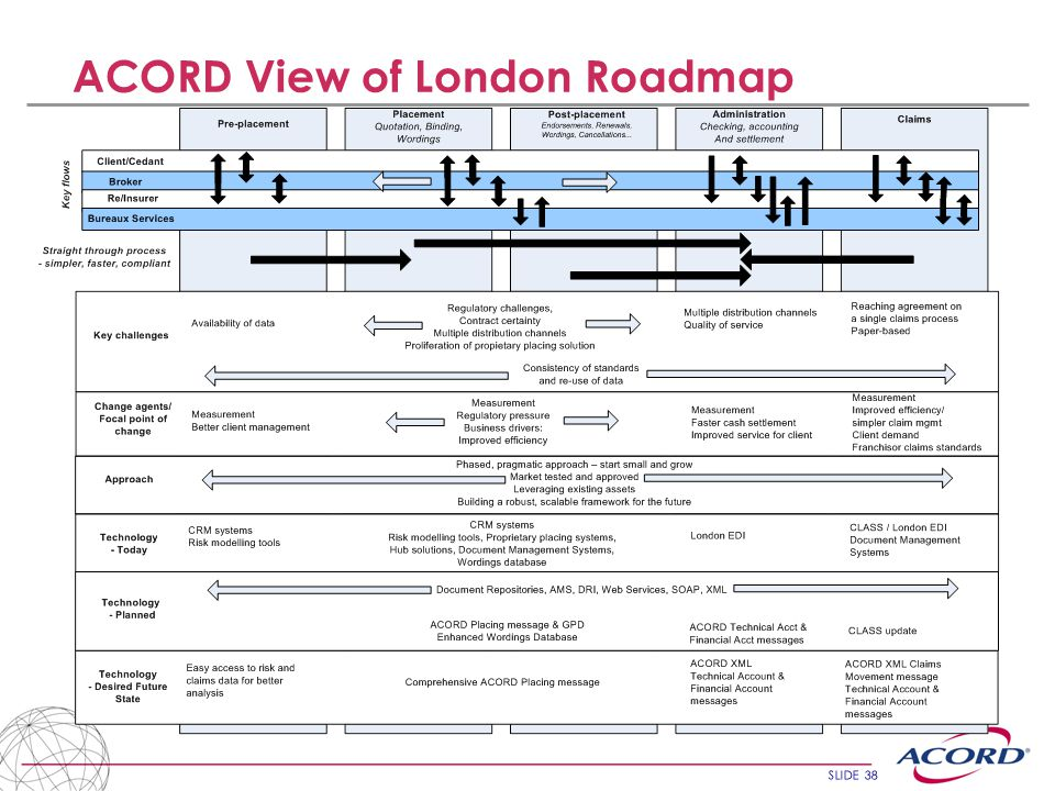 SLIDE 38 ACORD View of London Roadmap