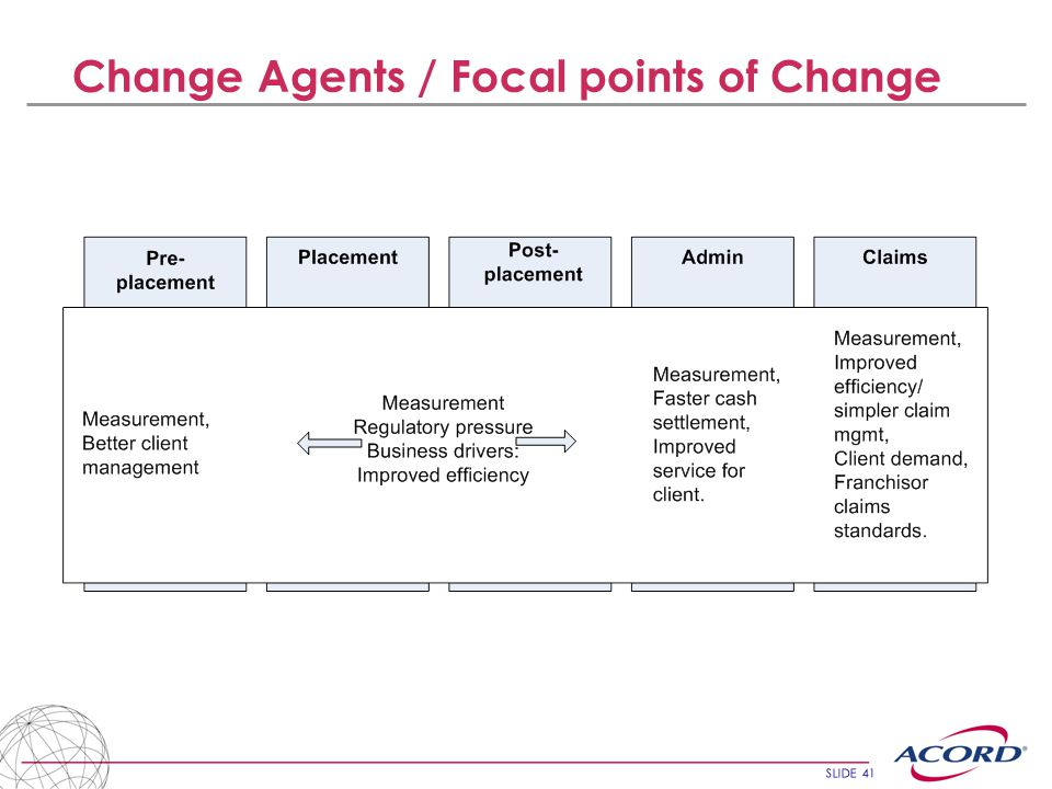 SLIDE 41 Change Agents / Focal points of Change