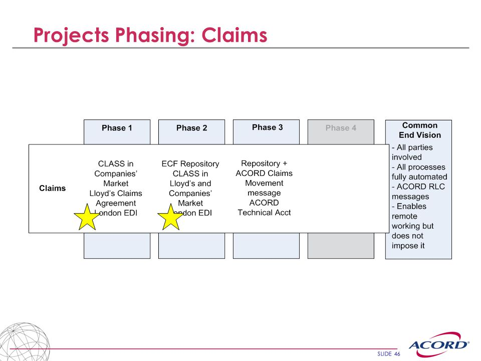 SLIDE 46 Projects Phasing: Claims
