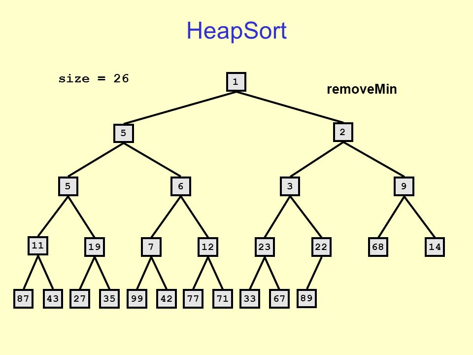 HeapSort 2 5 3 56229 11 1971223896814 8743 273599427771 3367 size = 25 removeMin = 1 Not in heap now