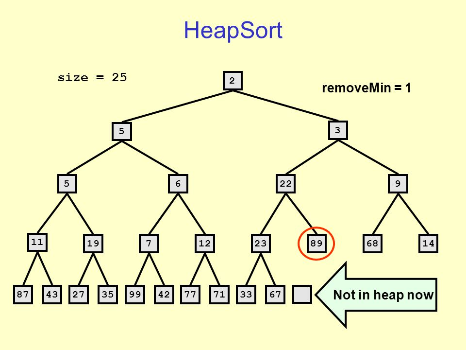 HeapSort 2 5 3 56229 11 1971223896814 8743 273599427771 3367 1 size = 25 heap is 1 element smaller, smallest element is at end of array