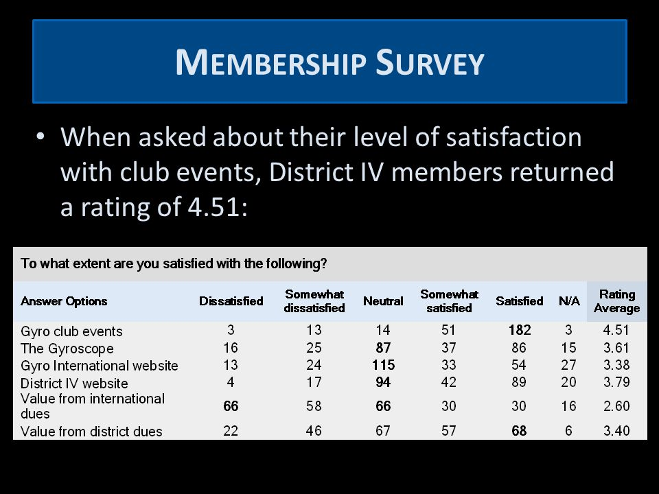 M EMBERSHIP S URVEY When asked about their level of satisfaction with club events, District IV members returned a rating of 4.51: