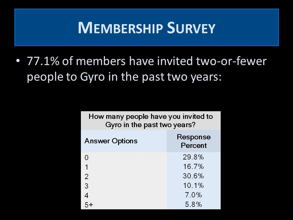 M EMBERSHIP S URVEY 77.1% of members have invited two-or-fewer people to Gyro in the past two years:
