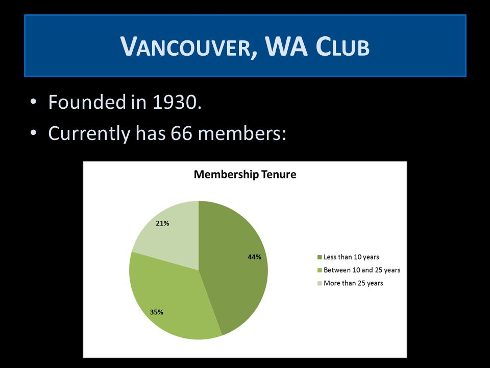 V ANCOUVER, WA C LUB Founded in 1930. Currently has 66 members:
