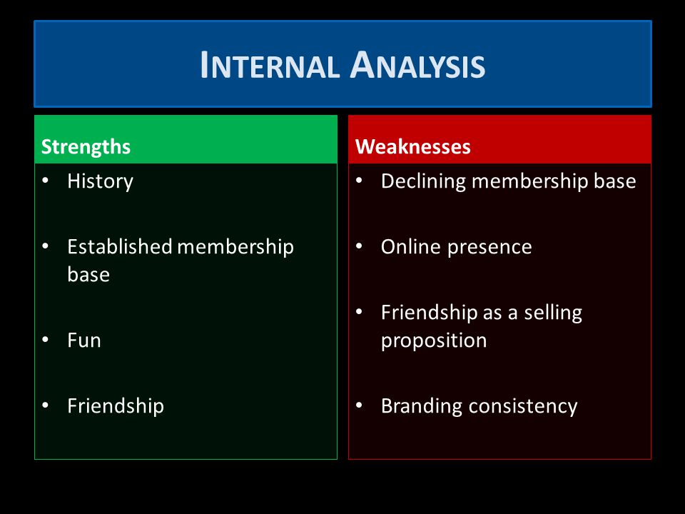 Strengths History Established membership base Fun Friendship Weaknesses Declining membership base Online presence Friendship as a selling proposition Branding consistency I NTERNAL A NALYSIS