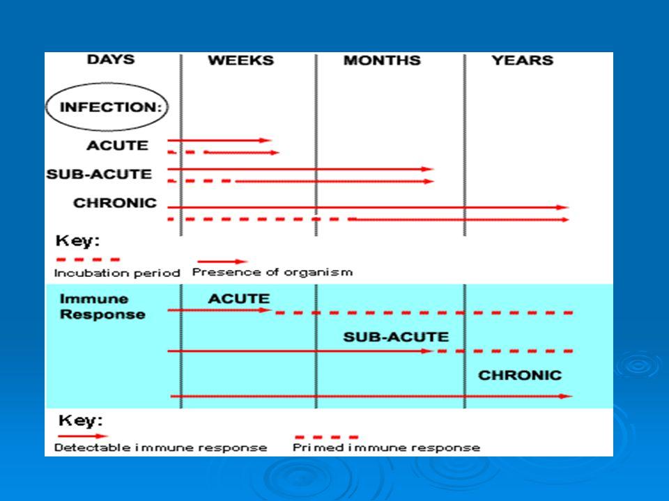 Manifestations of infectious disease  Result of Immune reactions Hematologic ( leukocytosis, anemia ) Hematologic ( leukocytosis, anemia ) Cardiac (tachycardia to heart failure) Cardiac (tachycardia to heart failure) Respiratory (hyperventilation) Respiratory (hyperventilation) Renal Renal Hepatic Hepatic Upper GI bleeding Upper GI bleeding