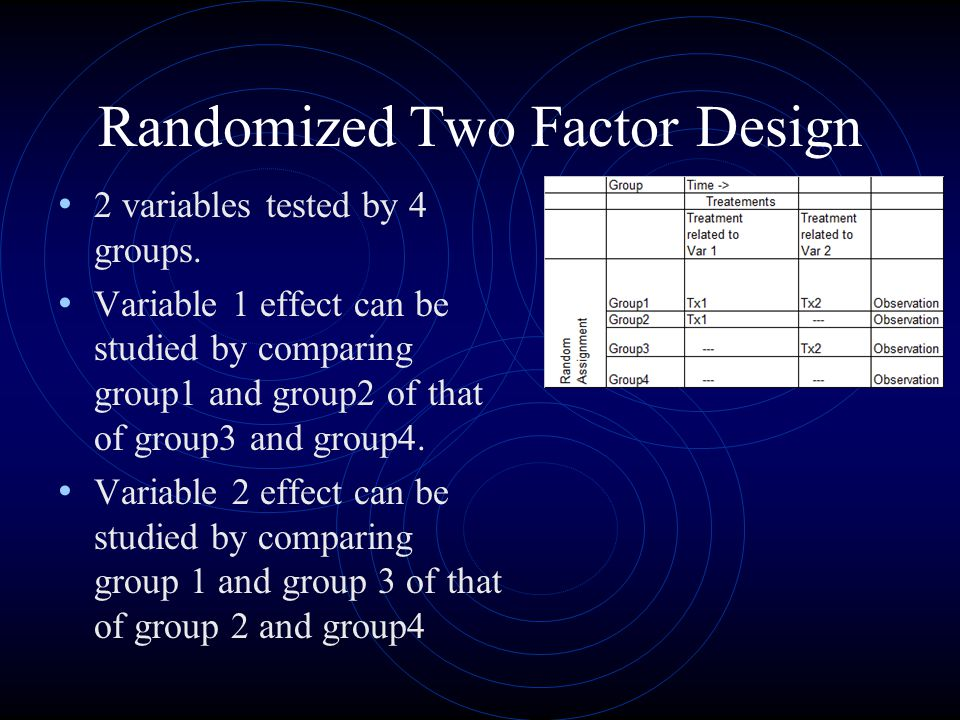 Randomized Two Factor Design 2 variables tested by 4 groups. Variable 1 effect can be studied by comparing group1 and group2 of that of group3 and gro
