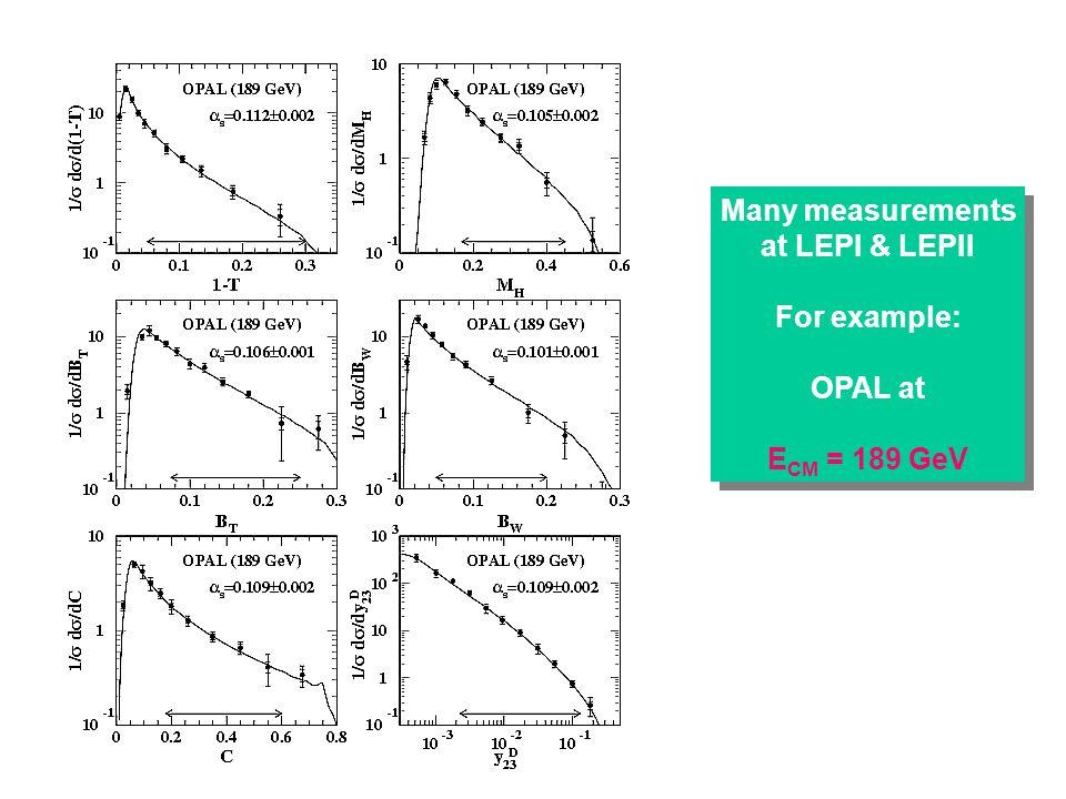 Thrust.. 3 jet region T << 1 2jet region T >> 0.5 perturbative = energetic gluons non-perturbative =soft gluons 1/21