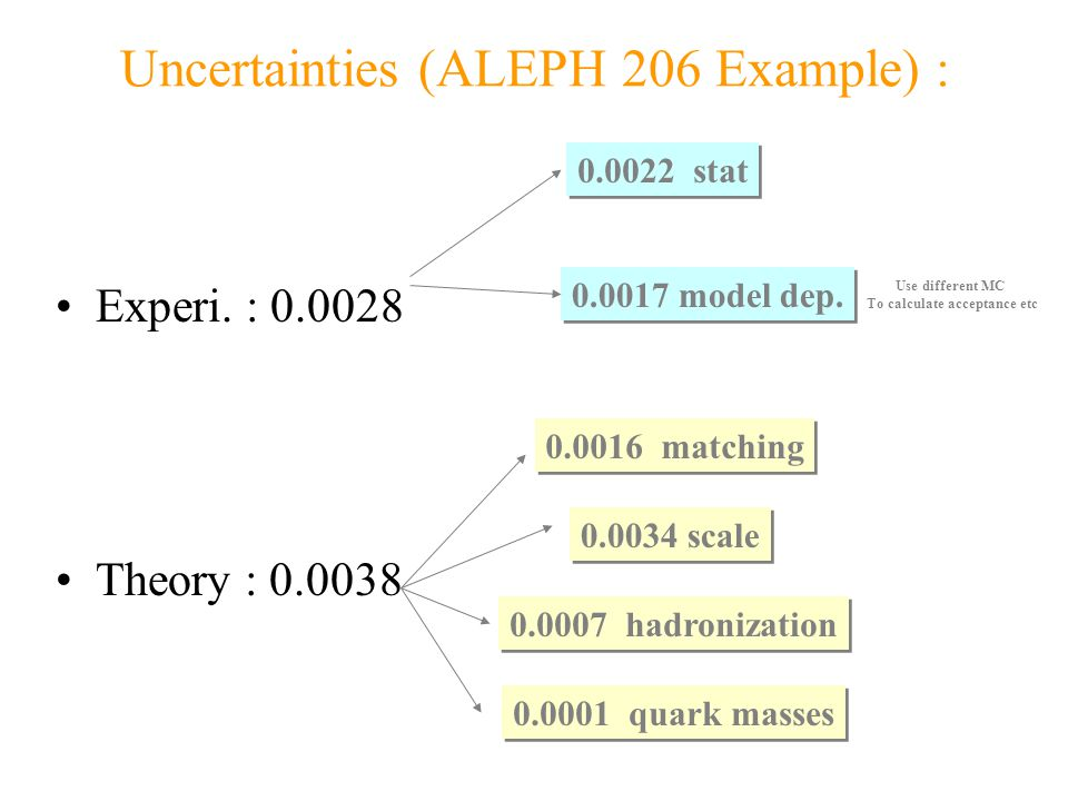 Many available measurements : Measurements using Data from 2000 Consider the various contributing uncertainties…  s (206) = 0.1054  0.0028(exp)  0.0038 (theo)  s (M Z ) = 0.1183  0.0023(exp)  0.0043 (theo) Combination of the 6 observables