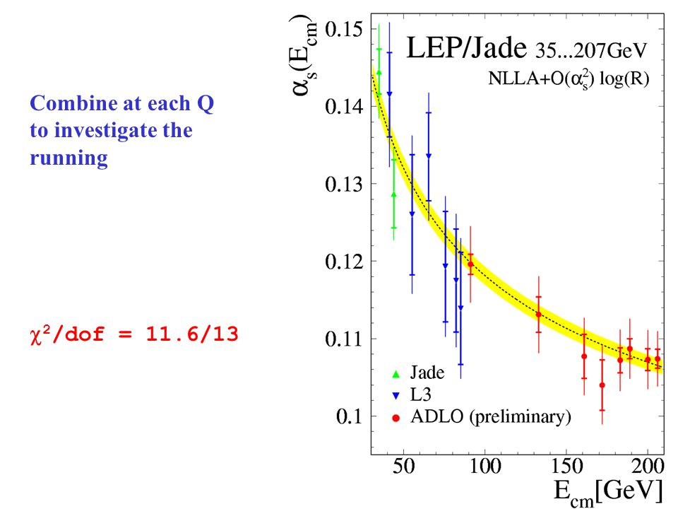 By Energy Using only LEP Several measurements preliminary Mean value is stable LEP I:  s (M Z ) =0.1197  0.0002(stat)  0.0008(ex)  0.0010(had)  0.0048(th) LEP II:  s (M Z ) =0.1196  0.0005(stat)  0.0010(ex)  0.0007(had)  0.0044(th) All-energies does not beat LEP II because high correlation of theory uncertainty