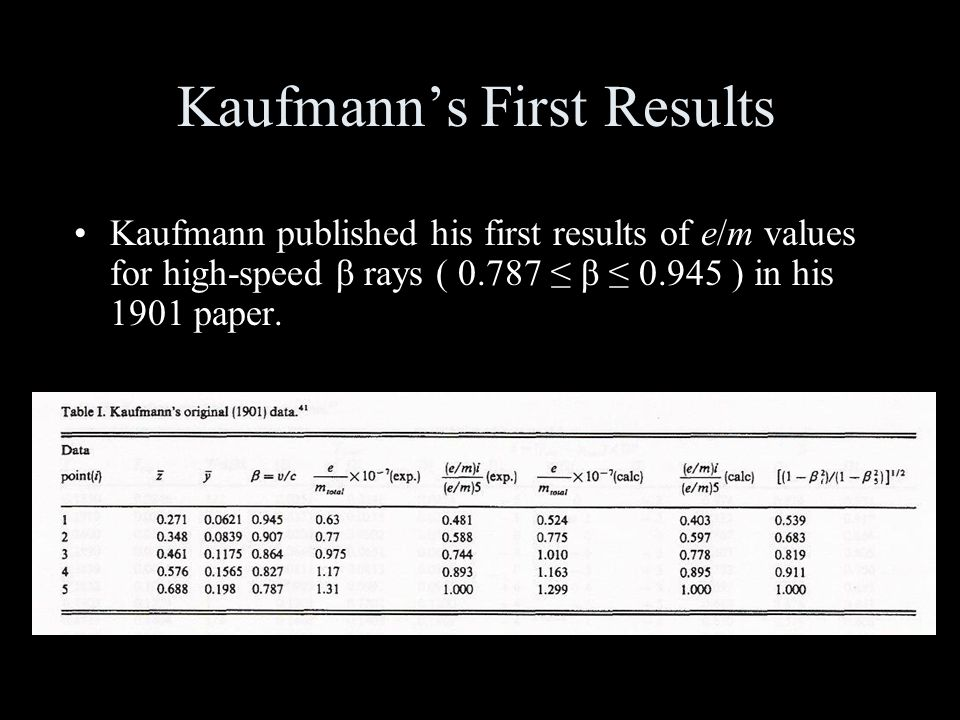 Kaufmann's First Results Kaufmann published his first results of e/m values for high-speed β rays ( 0.787 ≤ β ≤ 0.945 ) in his 1901 paper.