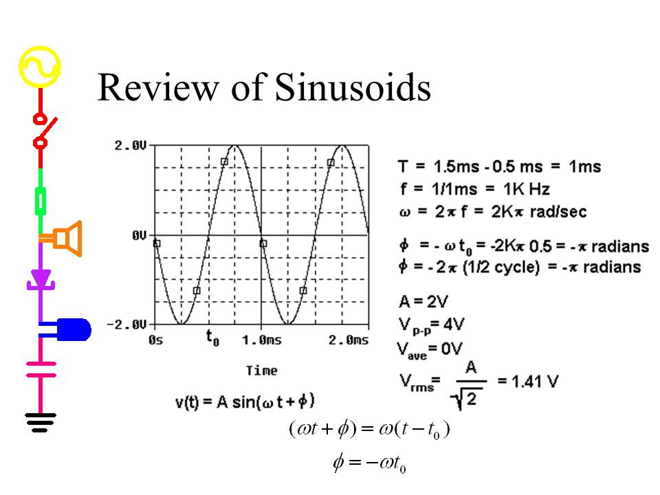 Review of Sinusoids